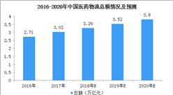 2020年中国医药冷链市场规模将达150亿  医药冷链物流行业政策汇总一览(附图表)