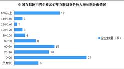 2018互聯網百強企業業務收入情況分析:整體規模顯著提升(圖)
