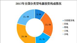 全国分类型电力投资情况分析:煤电投资大幅下降(图)