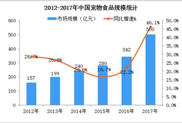 2018年中国宠物食品市场现状及重点企业分析(附图表)