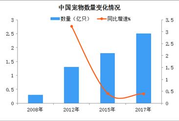 中国宠物市场有望迎来爆发  2018年宠物行业发展前景分析(图)