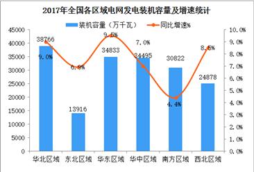 全国各区域发电装机容量分布情况:华北/华东/华中/南方区域容量超3亿千瓦(图)