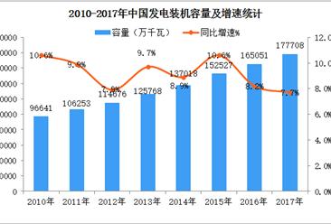 中国电力供应能力持续增强  全国发电装机容量17.77亿千瓦(图)