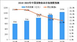 2022年中国宠物食品市场规模有望突破1000亿元 (附宠物食品行业政策)