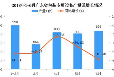 2018年6月广东省包装专用设备产量为866台 同比下降48.45%