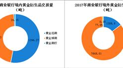 中国发展为全球最大黄金市场   我国黄金市场发展历程及现状分析(图)