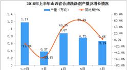2018年1-6月山西省合成洗涤剂产量数据分析:6月产量同比增长3.1%