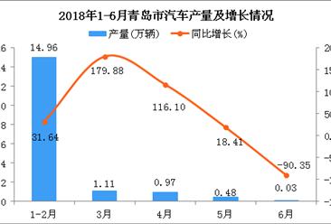 2018年6月青岛市汽车产量为0.03万辆 同比下降90.35%