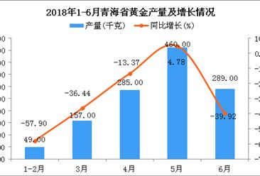 2018年6月青海省黄金产量同比下降39.92%