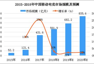 2018年中国移动电竞市场预测:市场规模或突破500亿元(图)