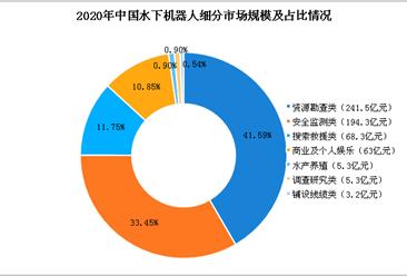 中国水下机器人市场分析及预测:2020年市场规模将达581亿元(图)