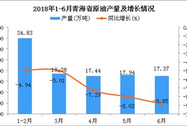 2018年1-6月青海省原油产量及增长情况分析(附图)