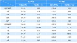 2018年7月中国汽车产销情况分析(附图表)