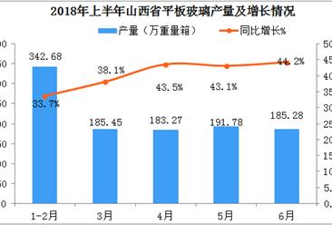 2018年上半年山西省平板玻璃产量突破1000万重量箱  同比增长39.4%