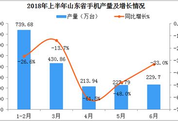 2018年上半年山东省手机产量数据分析:产量同比下降35.2%