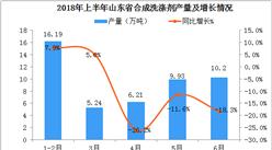 2018年1-6月山东省合成洗涤剂产量数据分析:6月产量同比下降18.3%