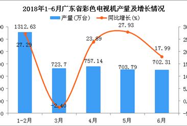 2018年6月广东省彩色电视机产量同比增长17.99%