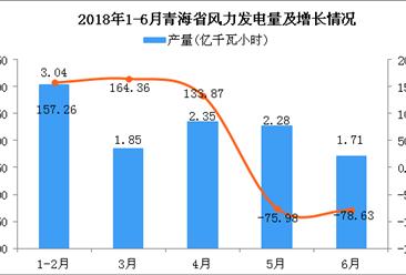 2018年6月青海省风力发电量同比下降78.63%