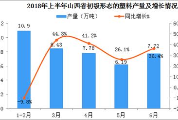 2018年1-6月山西省初级形态的塑料产量数据分析:6月产量同比增长36.4%