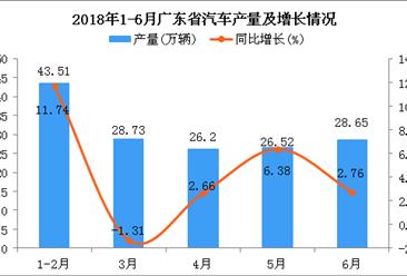 2018年6月广东省汽车产量为28.65万辆 同比增长2.76%