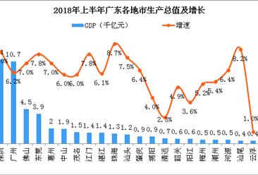 2018年上半年广东各市经济PK:云浮GDP仅为深圳的3.6%(图)