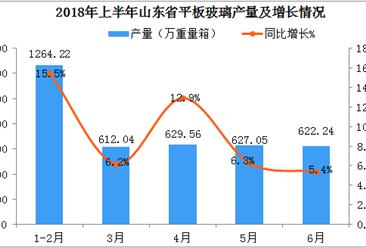 2018年上半年山东省平板玻璃产量数据分析:产量突破3700万重量箱
