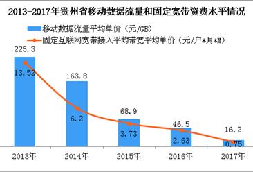 2017年贵州省宽带网络提速效果显著:九成宽带用户提速到20M及以上速率
