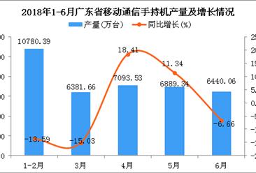 2018年6月广东省移动通信手持机产量同比下降6.66%(附图)