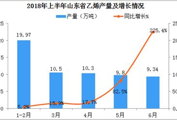 2018年上半年山东省乙烯产量近60万吨  同比增长33%