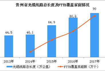 2017年贵州省骨干网络通信能力情况分析:全省新建光缆线路达9.4万公里(图)
