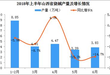 2018年6月山西省烧碱产量同比下降14.7%