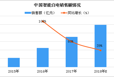 2018年中国白色家电行业市场规模预测:三大白电销量将突破3.5亿台(图)