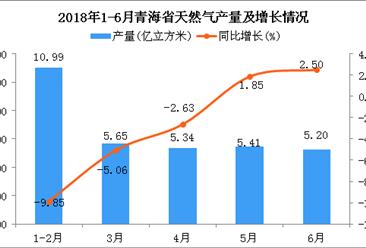 2018年6月青海省天然气产量为5.2亿立方米 同比增长2.5%