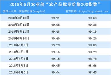 2018年8月13日农产品批发价格指数分析:猪肉价格下降1.1%(表)