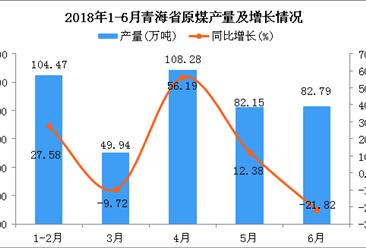 2018年1-6月青海省原煤產量及增長情況分析:同比增長10.19%