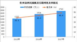 2017年貴州省網民規模保持高速增長 手機網民規模占比超9成(圖)