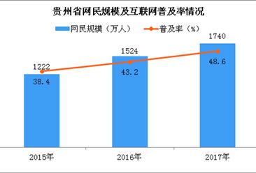2017年贵州省网民规模保持高速增长 手机网民规模占比超9成(图)