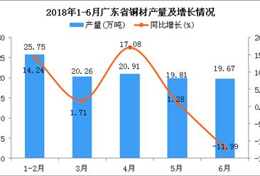 2018年6月广东省铜材产量为19.67万吨 同比下降11.99%
