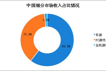 中国游戏市场数据分析:6.19亿玩家创造379亿美元市场收入(图)
