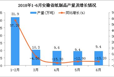 2018年6月安徽省纸制品产量为9.4万吨 同比下降13.2%