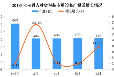 2018年6月吉林省包装专用设备产量为410台 同比增长14.21%