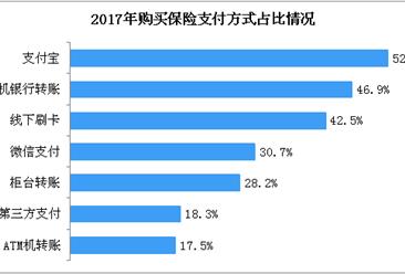 2018年中国互联网财产险用户数据分析(附全文)