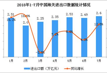 2018年1-7月全国经济运行情况分析(图)