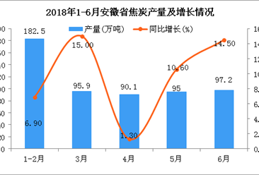 2018年6月安徽省焦炭产量为97.2万吨 同比增长14.5%(附图)
