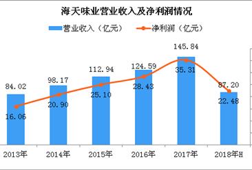 2018上半年海天味业实现净利润22.48亿 同比增长23.3%(图)