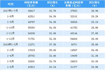 2018年1-7月全国网络零售额数据分析:网络零售额同比增长29.3%(附图表)