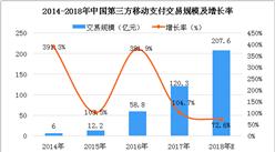 2018年中国移动NFC支付行业数据及发展趋势分析(附全文)