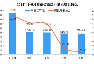 2018年6月安徽省原煤產量為941.3萬噸 同比下降7.4%