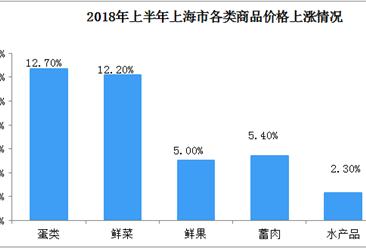 2018年上半年上海市消费品价格上升1.5%