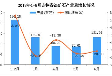 2018年6月吉林省铁矿石产量为131.07万吨 同比下降20.88%